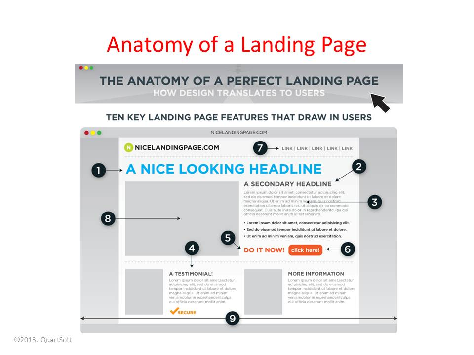 Old Fashioned Anatomy Of A Good Landing Page Gift - Anatomy And ...