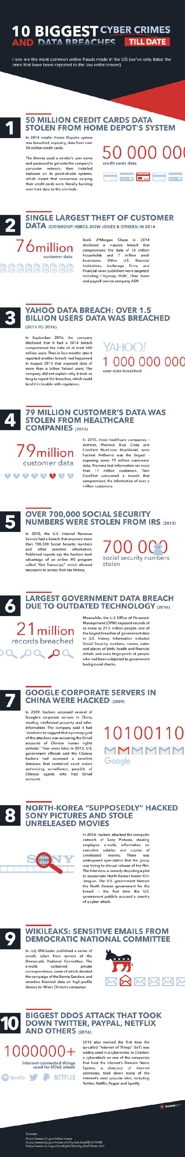 Biggest ciber crimes infographic