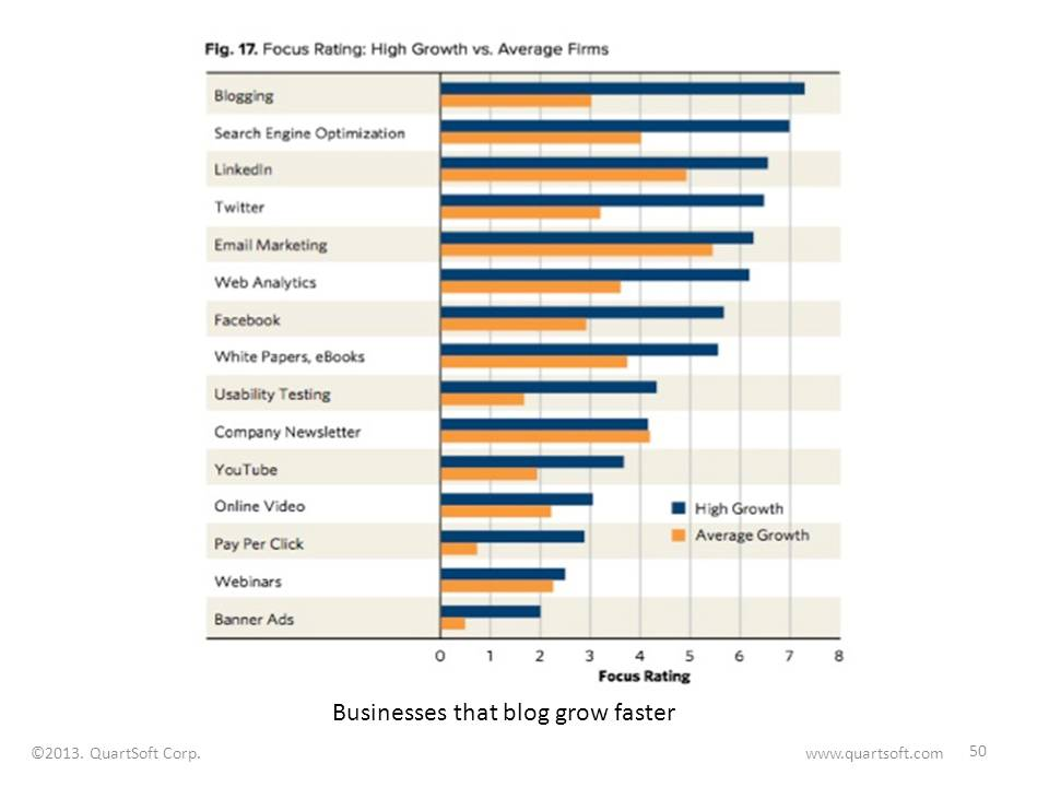 businesses that blog tend to grow