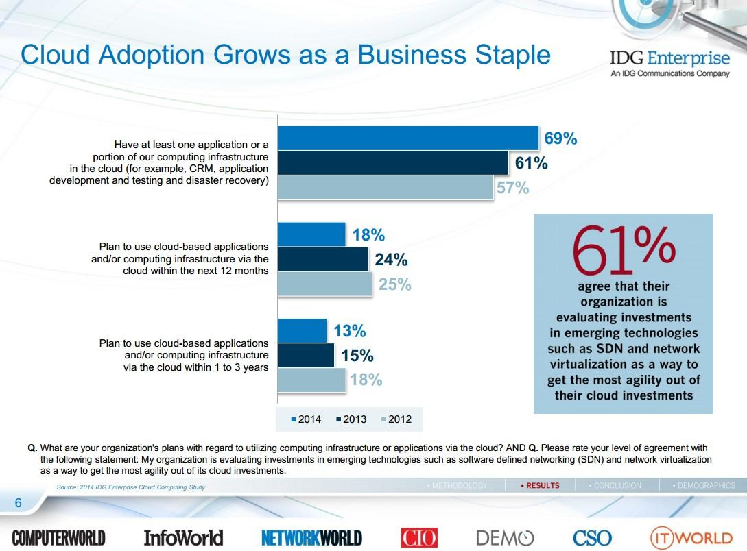 Cloud adoption statistics