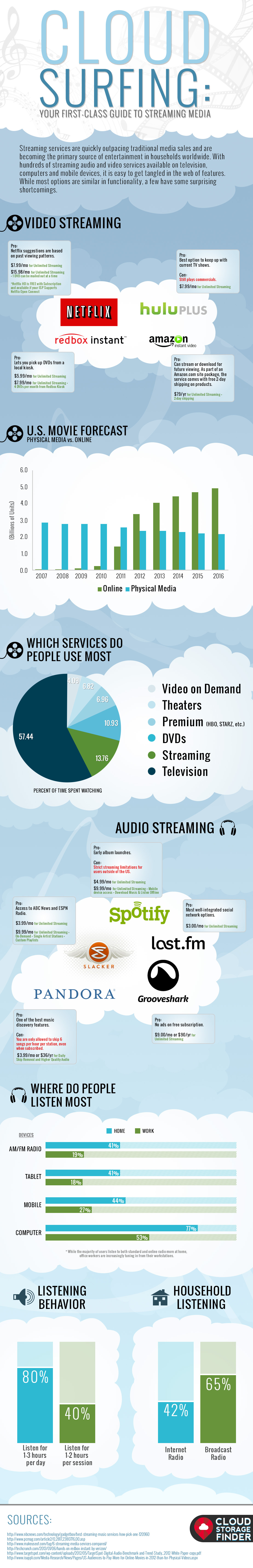 No Body Wax Needed When Cloud Surfing [Infographic]