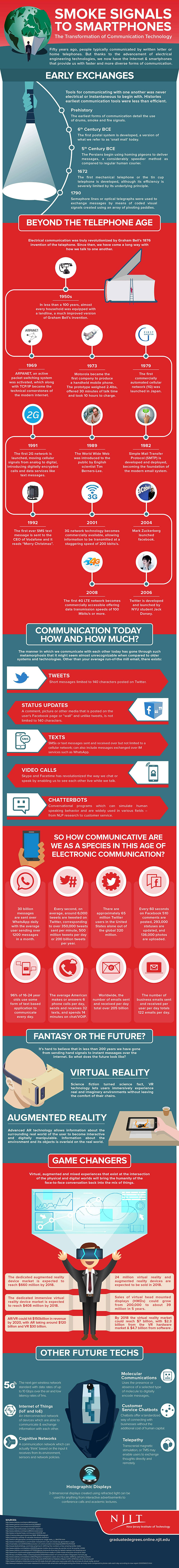 Communication technology history infographic from smoke signals to smartphones