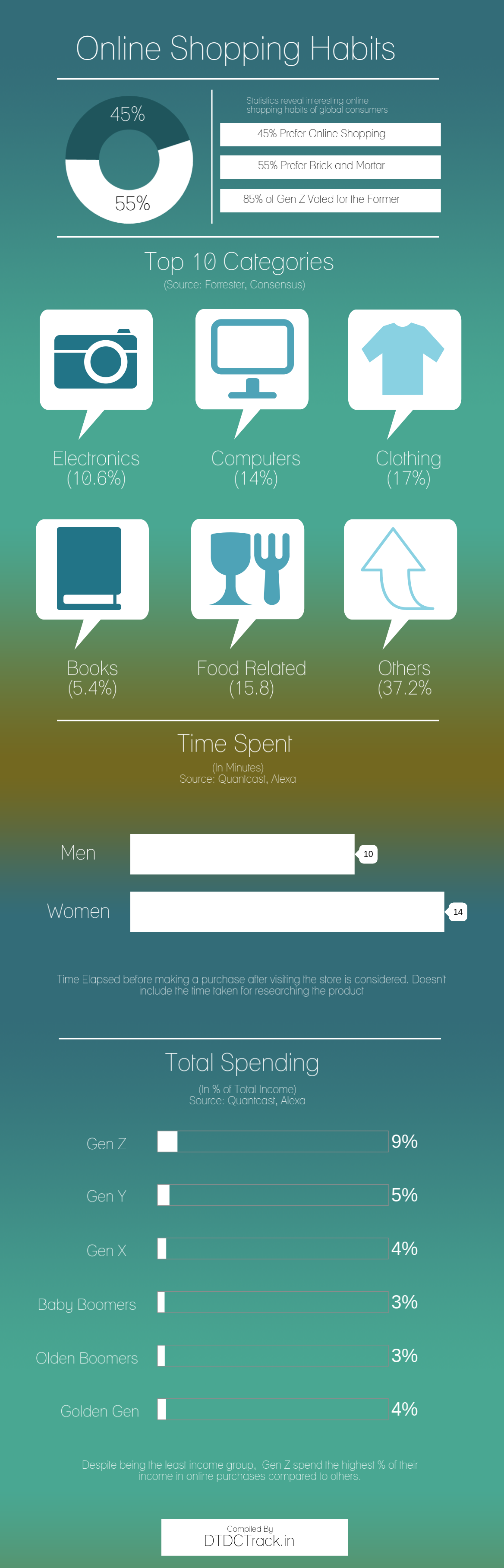 Online Shopping Habits [Infographic]