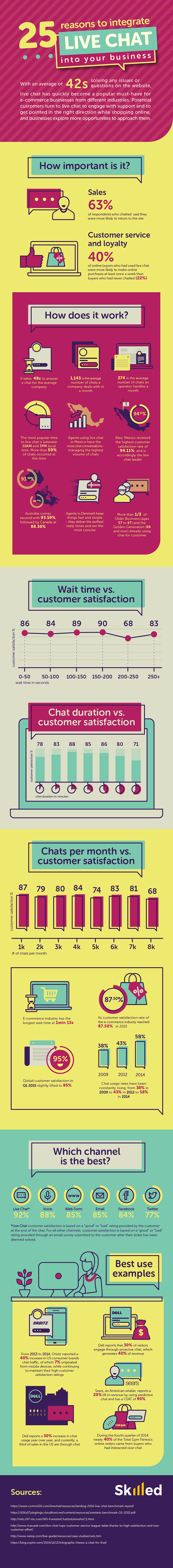 Live chat for eCommerce businesses