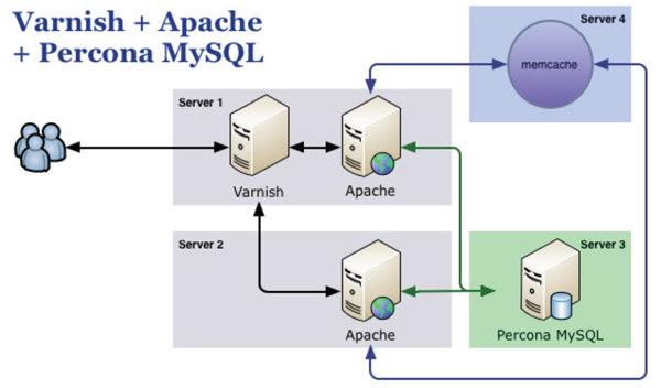 magento configuration apache mysql varnish