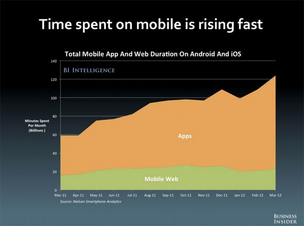 mobile apps population growth