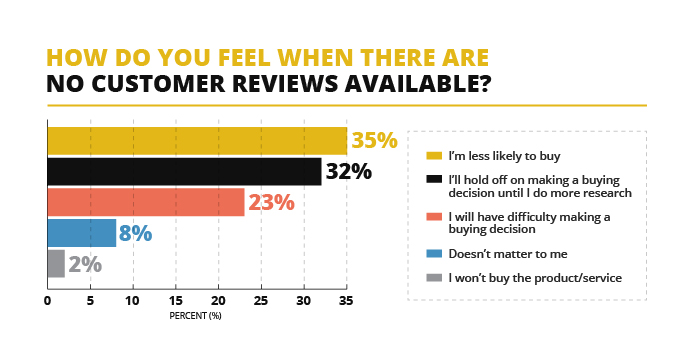 V12 Data survey on online shoppers attitude to online stores without customer reviews