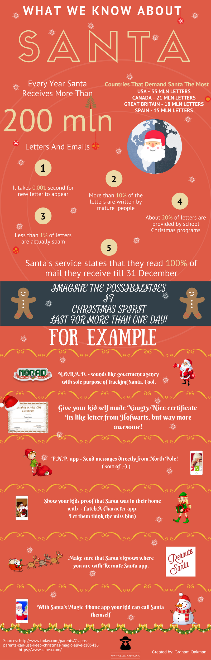 Santa Claus facts and mobile apps