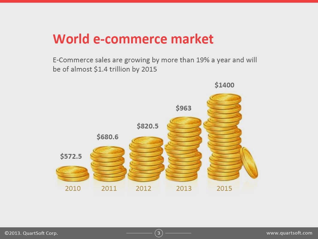 Just How Big Is the eCommerce Market? You'll Never Guess!